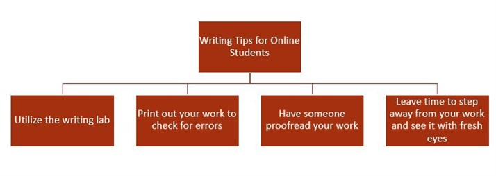 Writing Tips For Online Students Chart