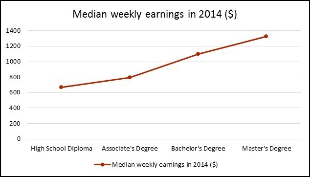 Median Weekly Earnings In 2014 According To The Bureau Of Labor Statistics