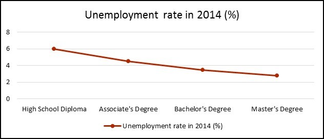 Unemployment Rate In 2014 According To The Bureau Of Labor Statistics