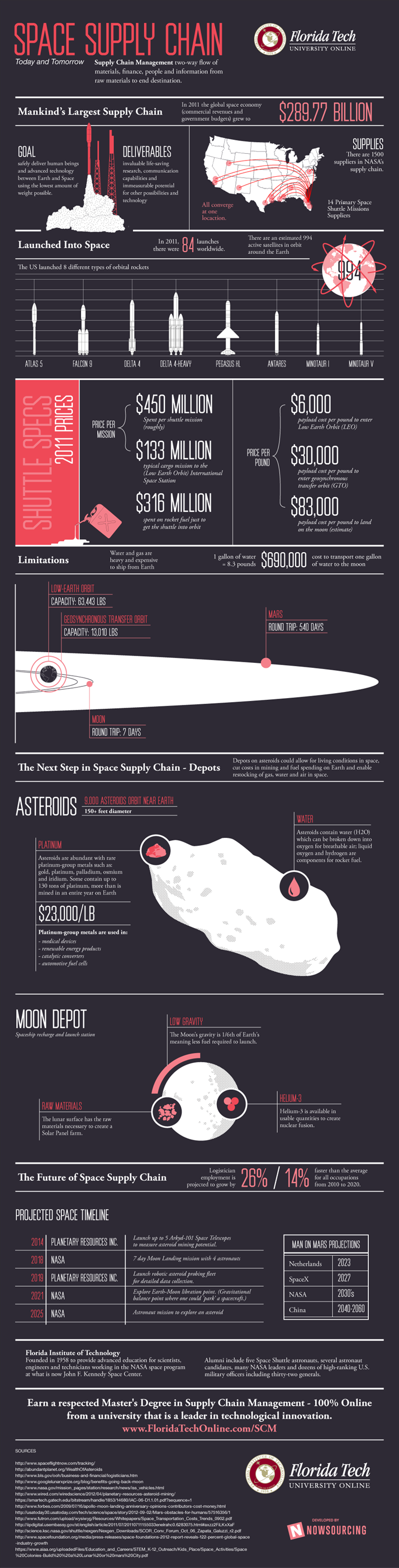 Supplying Deep Space Scm Infographic